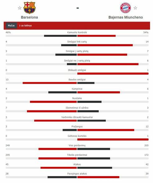"""Barcelonos"" – ""Bayern"" rungtynių pirmojo kėlinio statistika  | ""Scoreboard"" statistika"