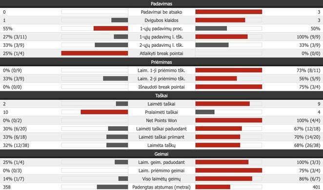 Antrojo seto statistika (N.Djokovičius – R.Federeris) | Organizatorių nuotr.
