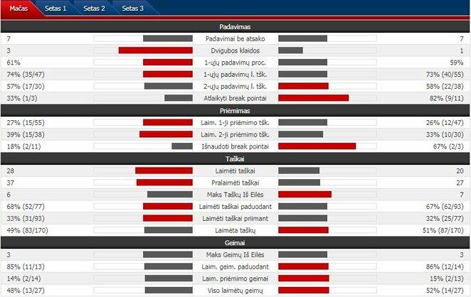 Mačo statistika: R.Federeris - D.Goffinas. | Organizatorių nuotr.
