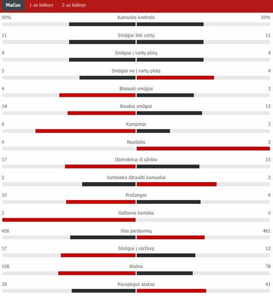 "Rungtynių statistika (""Man City"" – ""Chelsea"") | ""Scoreboard"" statistika"