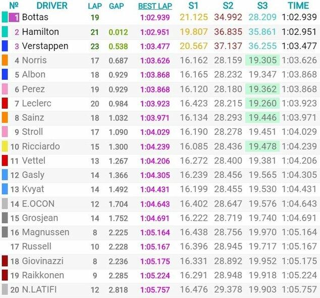 Austrijos GP kvalifikacijos rezultatai | Organizatorių nuotr.
