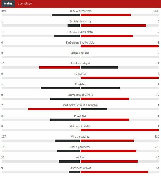 "Pirmojo kėlinio statistika (Vengrija – Portugalija) | ""Scoreboard"" statistika"