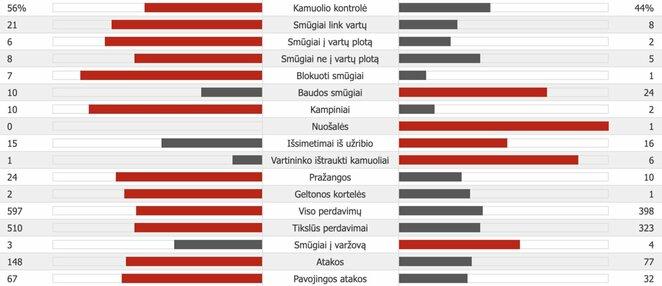 """Chelsea"" – ""Valencia"" | ""Scoreboard"" statistika"