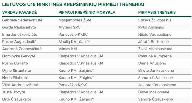 Pirmieji treneriai   Organizatorių nuotr.