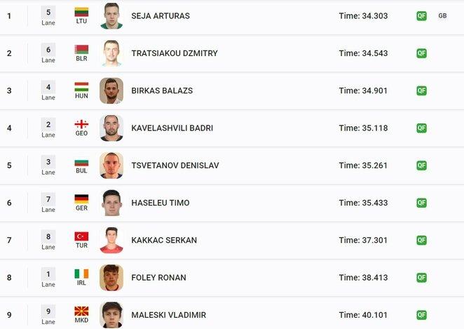 Antrojo pusfinalio plaukimo rezultatai | Organizatorių nuotr.
