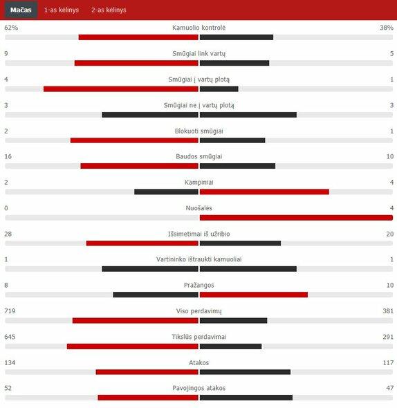 "Rungtynių statistika (Belgija – Rusija) | ""Scoreboard"" statistika"
