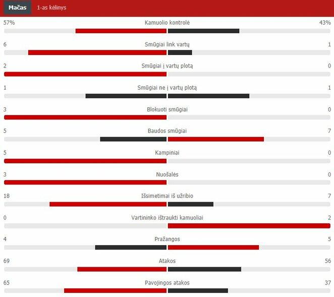 First Half Statistics (Rakow - Sūduva) Scoreboard Statistics