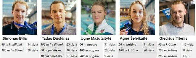 Visi lietuvių rezultatai | Organizatorių nuotr.