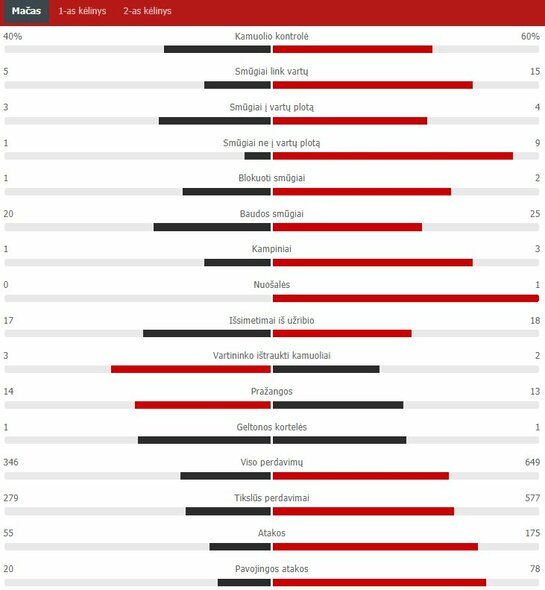 "Rungtynių statistika (Vengrija – Prancūzija)   ""Scoreboard"" statistika"