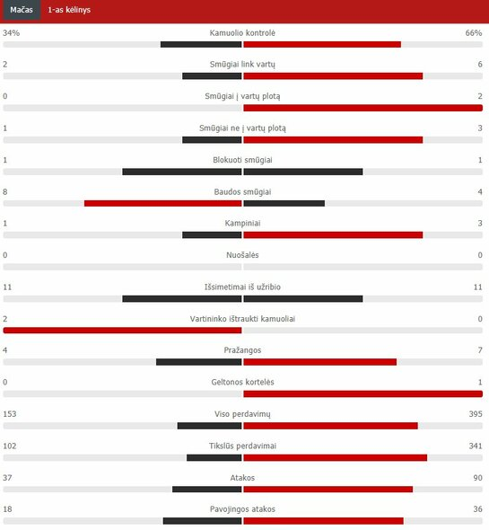 "Pirmojo kėlinio statistika (""Atletico"" – ""Chelsea"") | ""Scoreboard"" statistika"