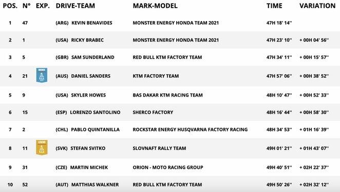 Motociklų įskaitos TOP-10 po visų 12 greičio ruožų | Organizatorių nuotr.