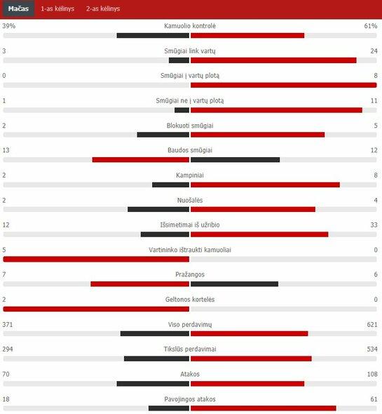 """Rungtynių statistika (Turkija – Italija)   """"Scoreboard"""" statistika"""