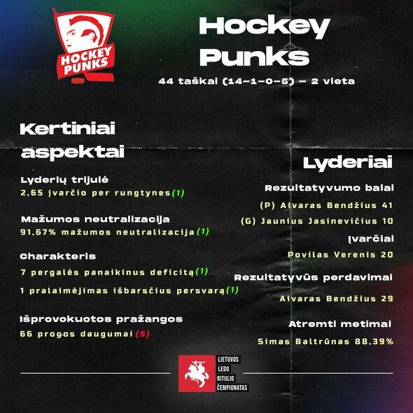 Komandų statistika | hockey.lt nuotr.