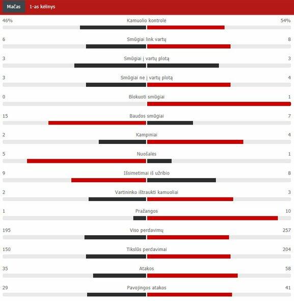 "Pirmojo kėlinio statistika (PSG – ""Bayern"") | ""Scoreboard"" statistika"