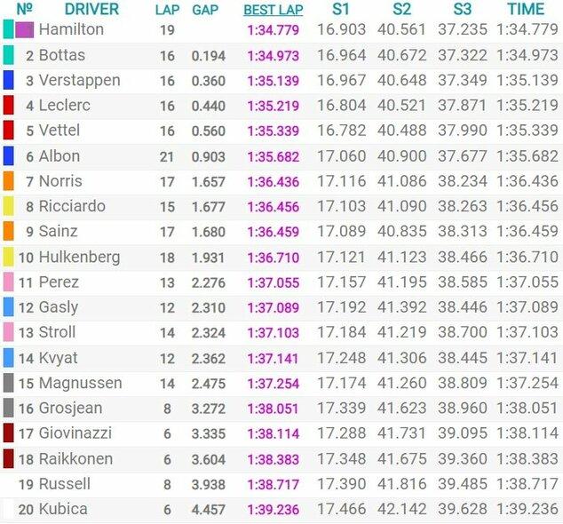 Abu Dabio GP kvalifikacijos rezultatai | Organizatorių nuotr.