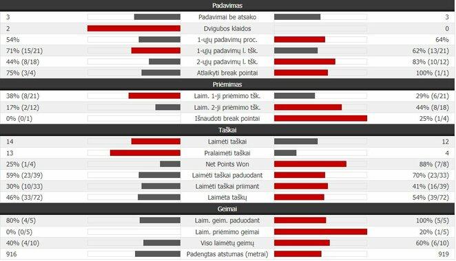 Ketvirtojo seto statistika: R.Nadalis - R.Federeris | Organizatorių nuotr.
