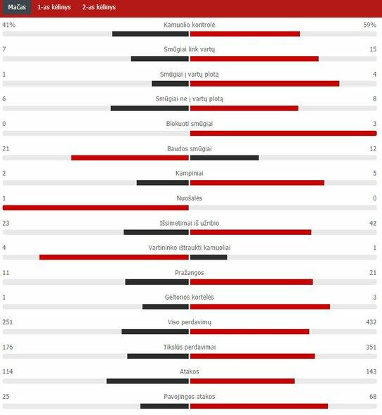 "Rungtynių statistika (Lietuva - Albanija) | ""Scoreboard"" statistika"