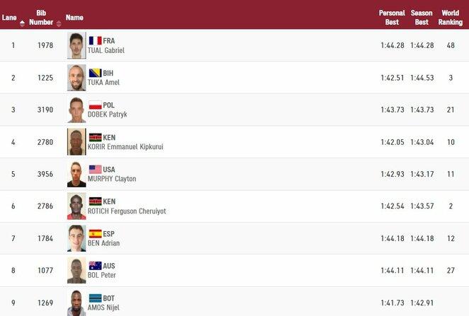 Vyrų 800 m bėgimo finalininkai | Organizatorių nuotr.