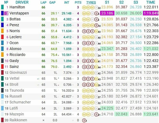 Portugalijos GP lenktynių rezultatai   Organizatorių nuotr.