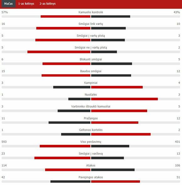 "Rungtynių statistika (""Chelsea"" – ""Man Utd"") | ""Scoreboard"" statistika"