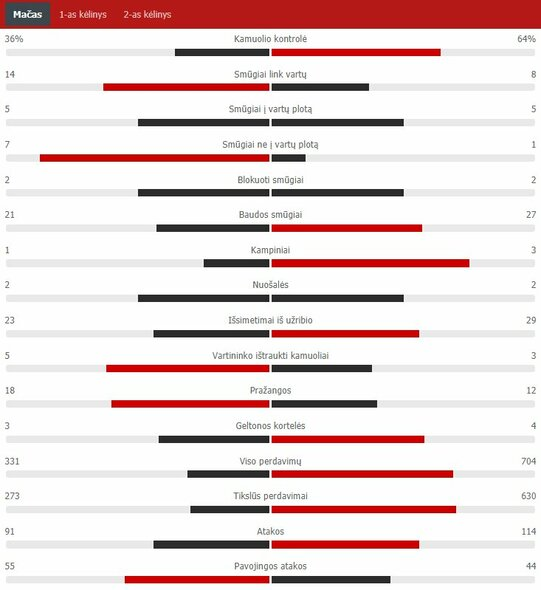 "Rungtynių statistika (""Chelsea"" – ""Real"")    ""Scoreboard"" statistika"