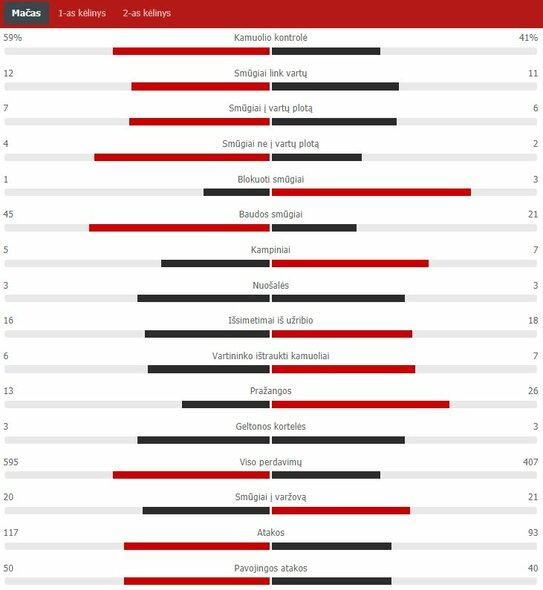 "Rungtynių statistika (""Barcelona"" – ""Atletico"") | ""Scoreboard"" statistika"