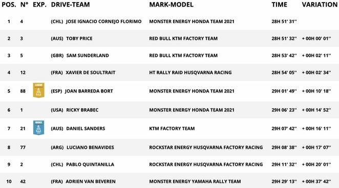 Motociklų įskaitos TOP-10 po septintojo greičio ruožo | Organizatorių nuotr.