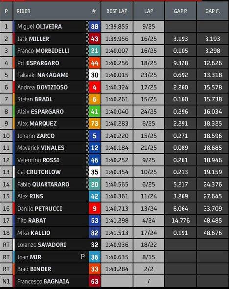 """Portugalijos GP lenktynių rezultatai   """"Twitter"""" nuotr."""