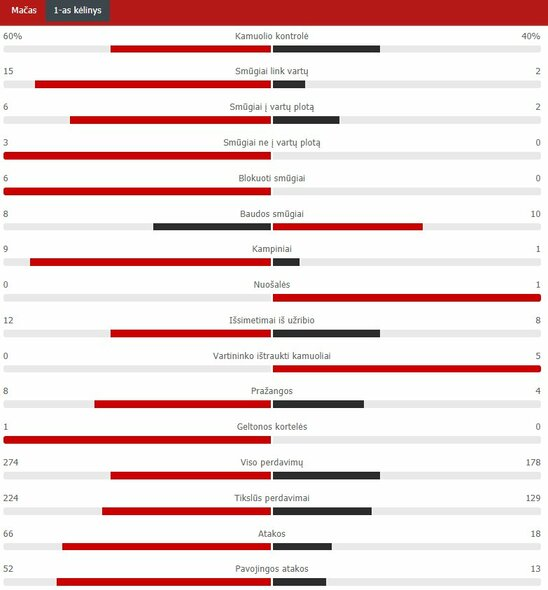 "Pirmojo kėlinio statistika (""Bayern"" – PSG)   ""Scoreboard"" statistika"