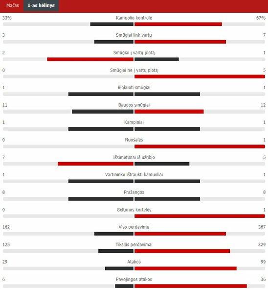 """Pirmojo kėlinio statistika (Vengrija – Prancūzija)   """"Scoreboard"""" statistika"""