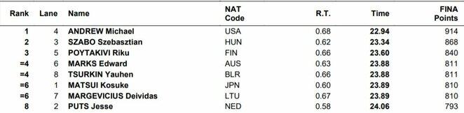 Finalo rezultatai   Organizatorių nuotr.