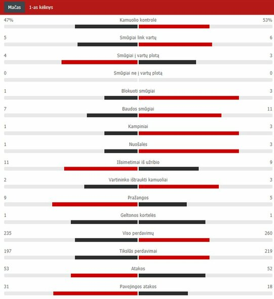 "Pirmojo kėlinio statistika (""Man Utd"" – PSG) | ""Scoreboard"" statistika"