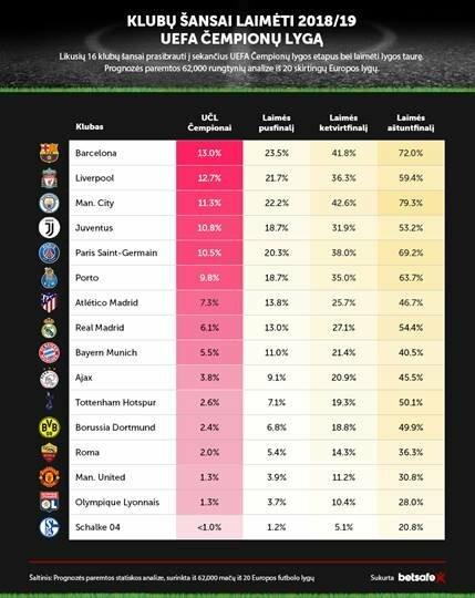 Čempionų lygos prognozė | Organizatorių nuotr.
