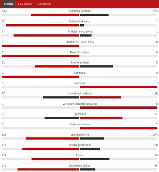 "Rungtynių statistika (Danija – Suomija) | ""Scoreboard"" statistika"