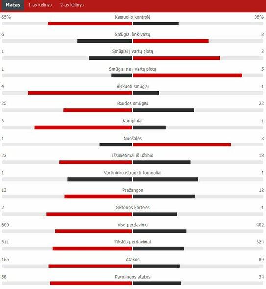 "Rungtynių statistika (""Man City"" – ""Chelsea"")   ""Scoreboard"" statistika"