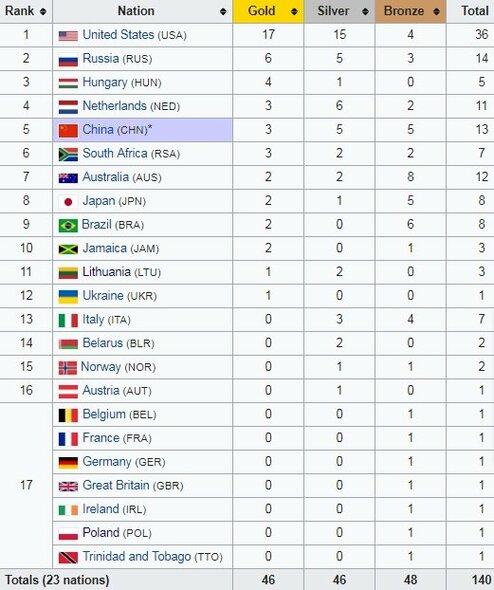 Pasaulio čempionato medalių įskaita | Organizatorių nuotr.