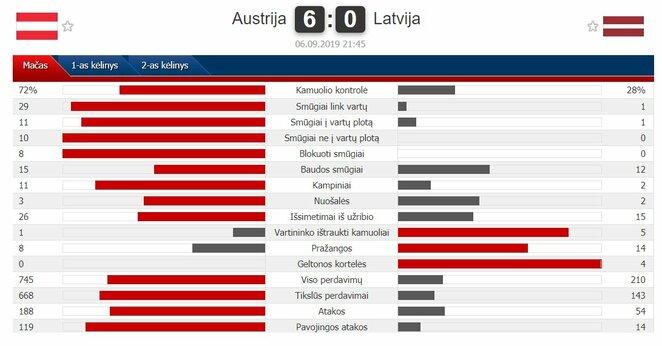 "Rungtynių statistika   ""Scoreboard"" statistika"