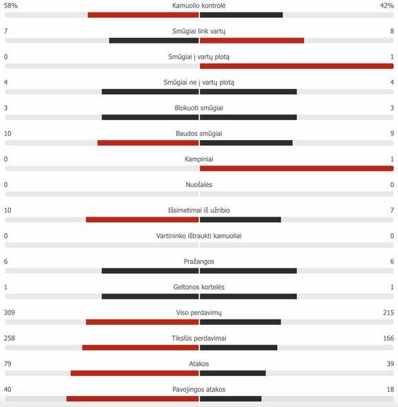 "Lenkija – Slovakija pirmojo kėlinio statistika | ""Scoreboard"" statistika"