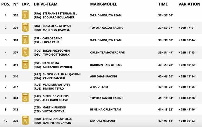 Automobilių įskaitos TOP-10 po dešimties etapų   Organizatorių nuotr.