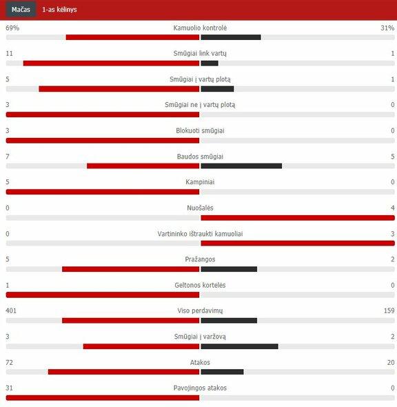 "Pirmojo kėlinio statistika (""Liverpool"" – ""Arsenal"") | ""Scoreboard"" statistika"