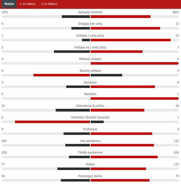 "Rungtynių statistika (Lietuva – Šveicarija) | ""Scoreboard"" statistika"