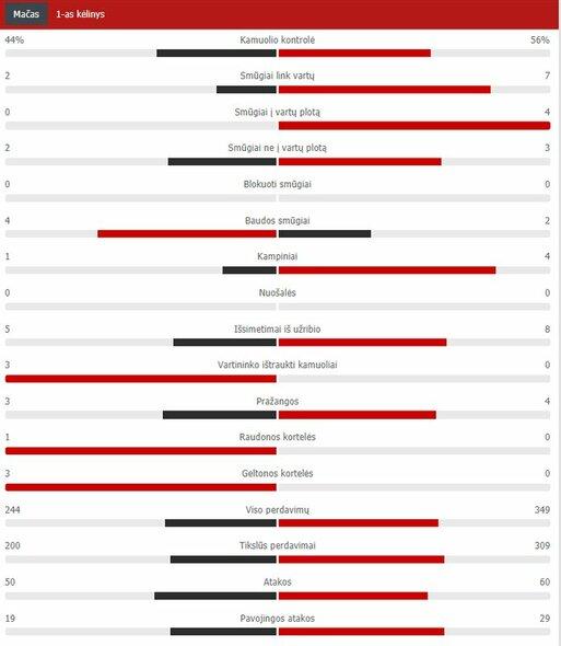 "Pirmojo kėlinio statistika (""Inter"" – ""Real"")   ""Scoreboard"" statistika"
