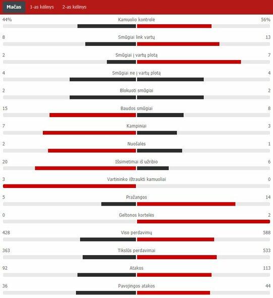 "Rungtynių statistika (Portugalija – Vokietija)   ""Scoreboard"" statistika"