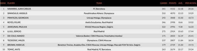 Rezultatyviausių Eurolygos žaidėjų dešimtukas   Organizatorių nuotr.