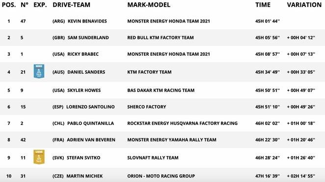 Motociklų įskaitos TOP-10 po vienuoliktojo greičio ruožo | Organizatorių nuotr.