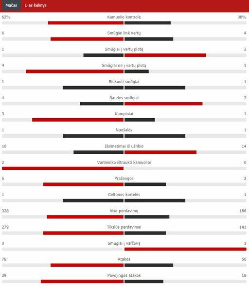 "Pirmojo kėlinio statistika (""Chelsea"" – ""Atletico"") | ""Scoreboard"" statistika"