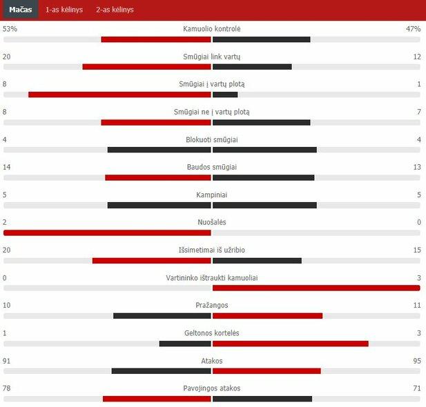 "Rungtynių statistika (""The New Saints"" – ""Kauno Žalgiris"") | ""Scoreboard"" statistika"