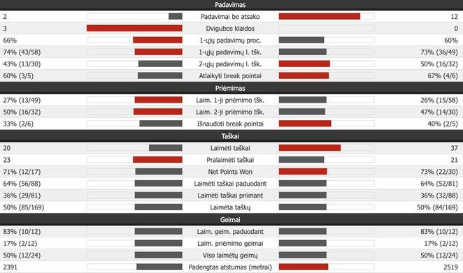 Penktojo seto statistika (N.Djokovičius – R.Federeris) | Organizatorių nuotr.