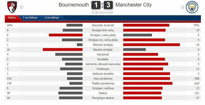 "Rungtynių statistika | ""Scoreboard"" statistika"