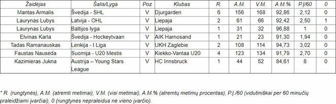 Lietuvos vartininkų lapkričio pasirodymai užsienyje   hockey.lt nuotr.